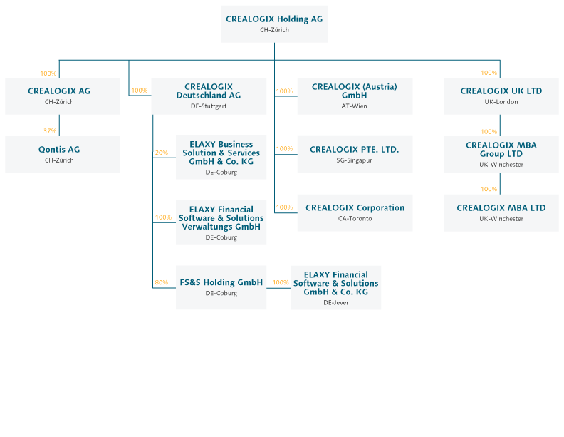 CREALOGIX Legal Structure 2016