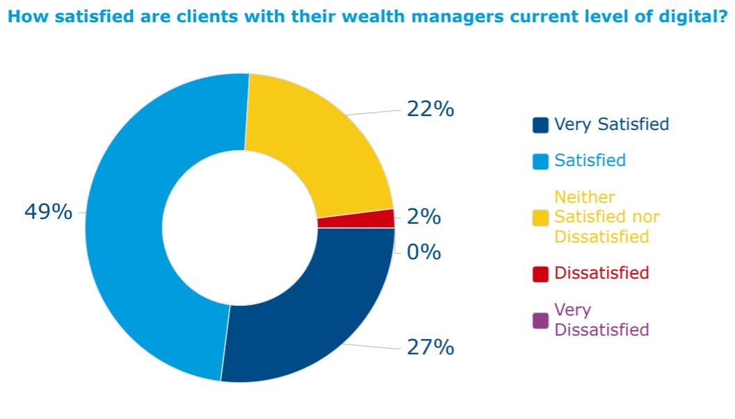 Figure - how satisfied are clients with their wealth managers current level of digital?